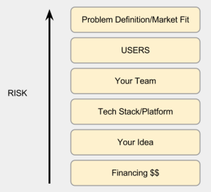Risk stack for startups