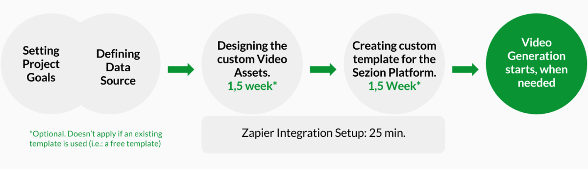 Example of a Personalized Video Template Creation Process