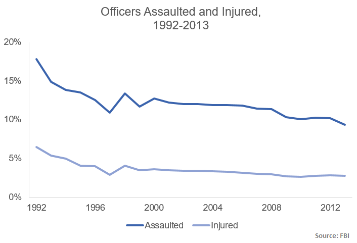 assaults and injuries percent 1992-2013