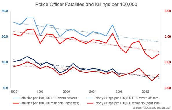 killings and fatalities 1992-2013-4