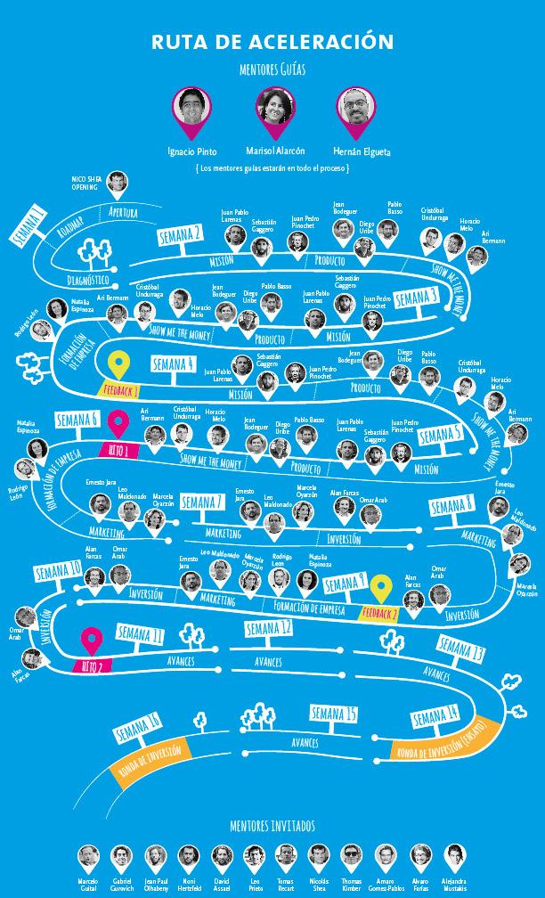 Ruta de Aceleración Socialab Impulsa