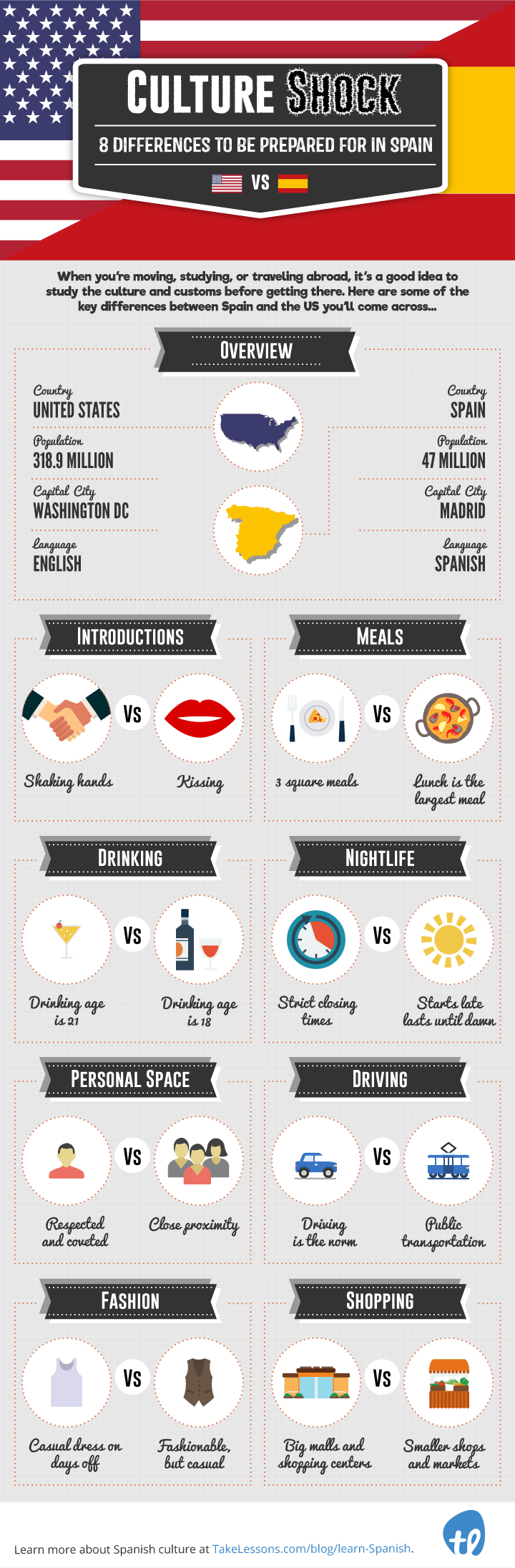 Culture-Shock-Life-in-Spain-vs.-Life-in-the-U.S.-Infographic