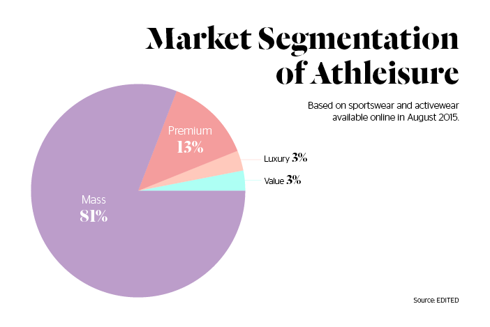 Market Segmentation of Athleisure business - Stylight