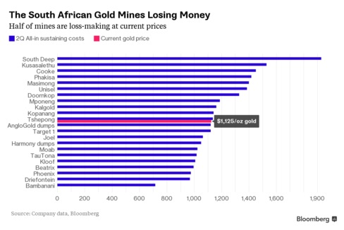 gold_southfrica_2