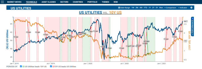 "Utilities are rate-sensitive and offer a lot of ""trading opps"""