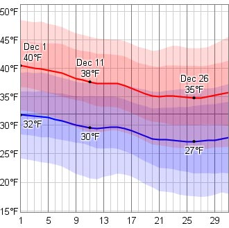 This great chart shows daily high/low temperatures, and a range from likely to extreme.