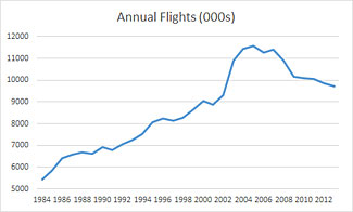 The incredible shrinking US airlines.  See article, below.