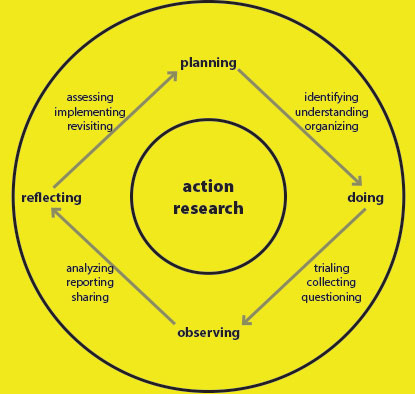 action research approach Abstract this paper discusses action research (ar) as a research methodology  ar attempts to solve problems and bring about change ar can be regarded as.