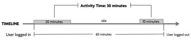 Activity Time Graph