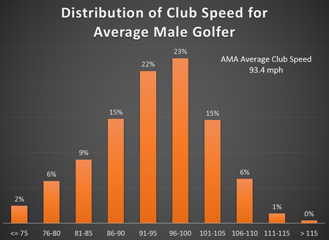 Club Speed for Average Male Golfer