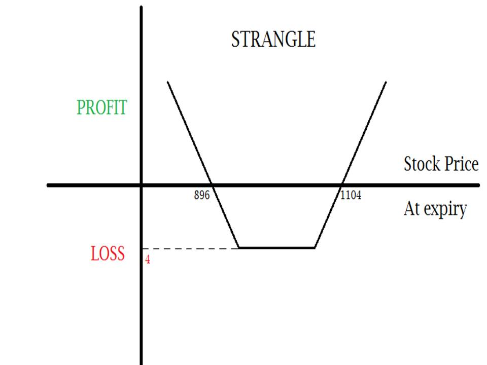 Options trading strategies blog