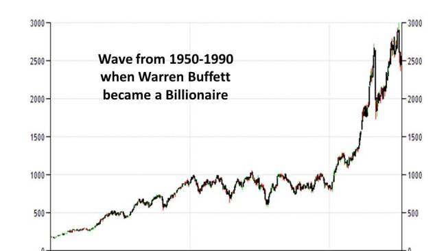 Elliot Wave, when Warren Buffett became a billionaire