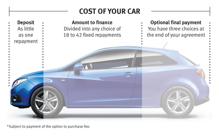 SEAT Finance Explained - Guide To SEAT Car Finance
