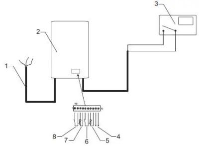 Cum leg termostatul la o centrala electrica Protherm Ray