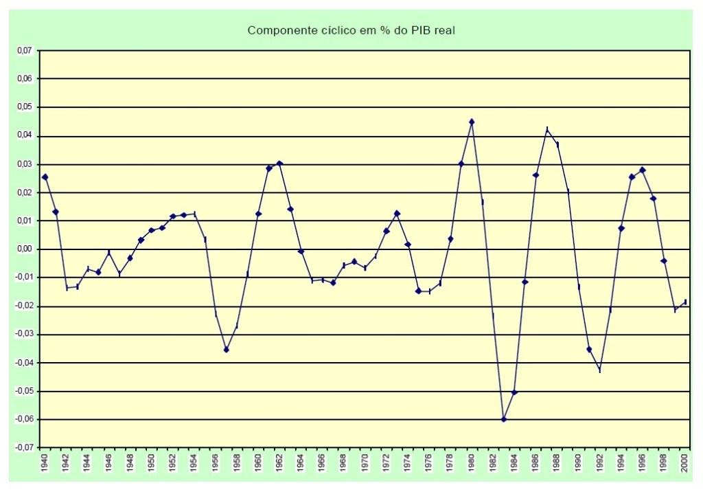 ciclo pib
