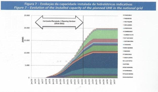 Gráfico evolução capacidade hidrelétricas