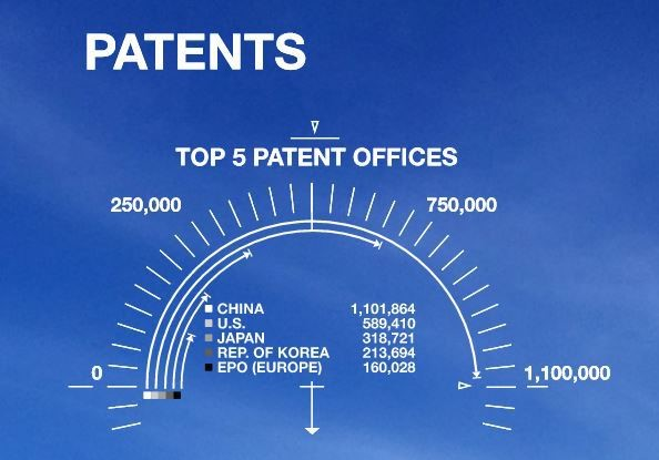 patents_top5