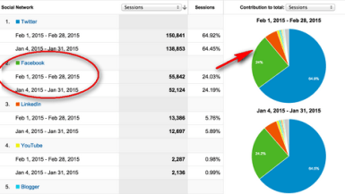 get referral traffic from facebook-image