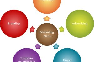 Now is the Time for Fall and Winter Marketing Plans