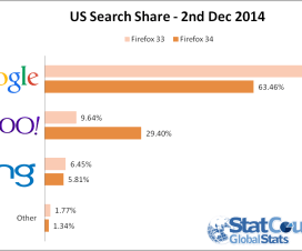 US Search Share - 2nd December 2014