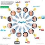 El poder de las mafias en Silicon Valley