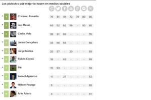 ranking futbolistas