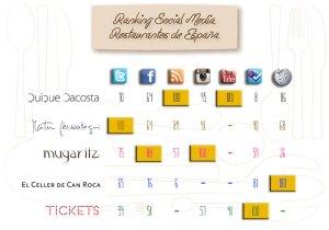 restaurantes_social_media_alianzo