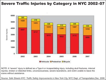 Severe traffic injuries by category