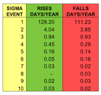 Historical Record of Sigma Events