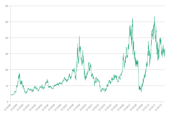 Sotheby's (BID) Stock Prices, 1985–Present