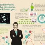 IBM predice 5 cambios tecnológicos que cambiarán nuestra vida en 5 años