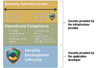 security-cloud-stack