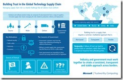 Building_Trust_in_the_Global_Technology_Supply_Chain_Web