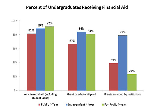 Undergrads Receiving Financial Aid- Independent Colleges source