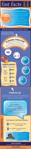 Fast Facts 2011-2012 Infographic