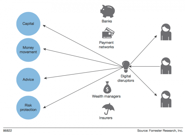 Digital Disruption Via Disinter-mediation