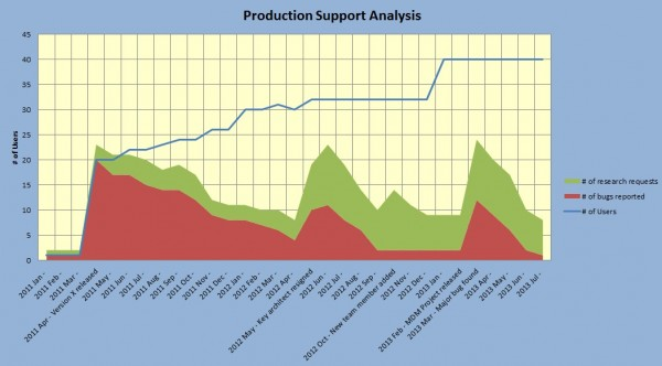 Production Support Analysis (Example)