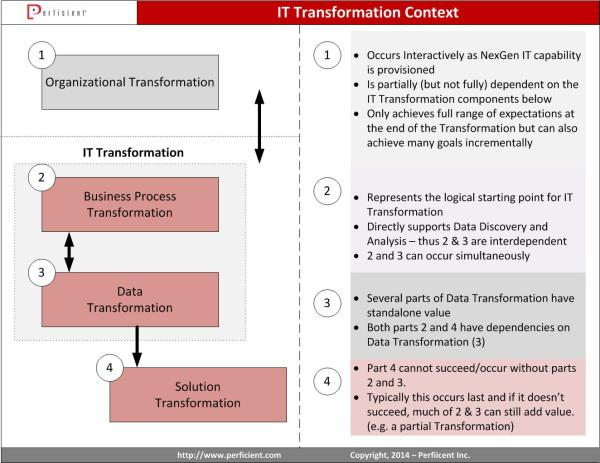 The holistic perspective of IT Transformation