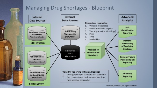 A Blueprint for Managing Drug Shortages