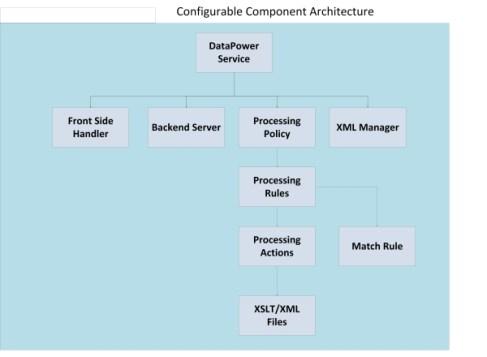 DataPower Services