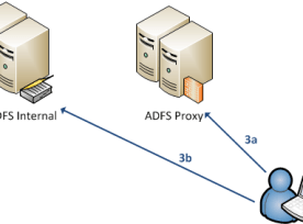 ADFSInitialRouting