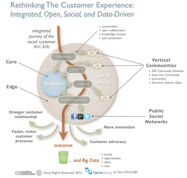 social_customer_experience_png
