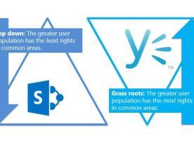SharePoint vs. Yammer – Inverted Governance Model