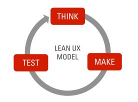 Lean UX Model