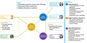 Customer Experience Pattern