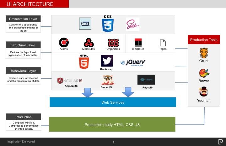 UI Architecture