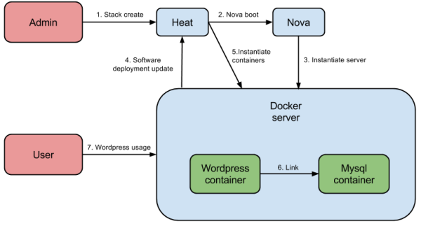 Heat and Docker