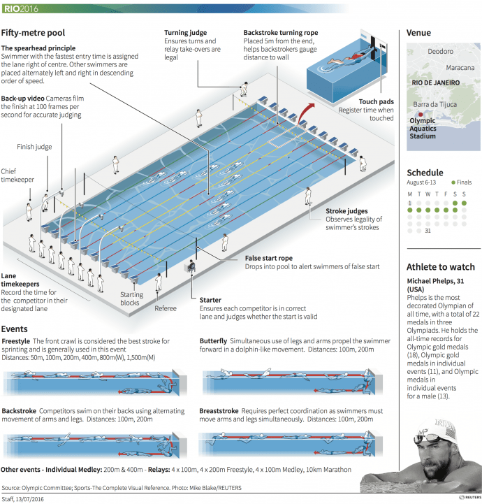olympic swimming pool diagram. O Olympic Swimming Pool Diagram Smdqueen Co Rh Hello Neighbor  Simming People Swimming M