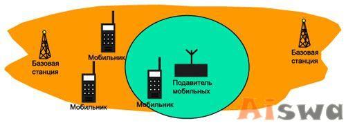 Bloqueador de Celulares 2