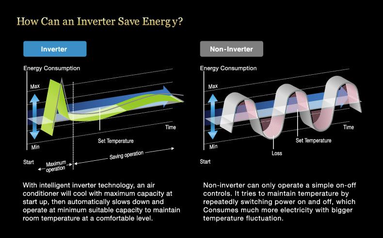 Inverter-vs-non-inverter
